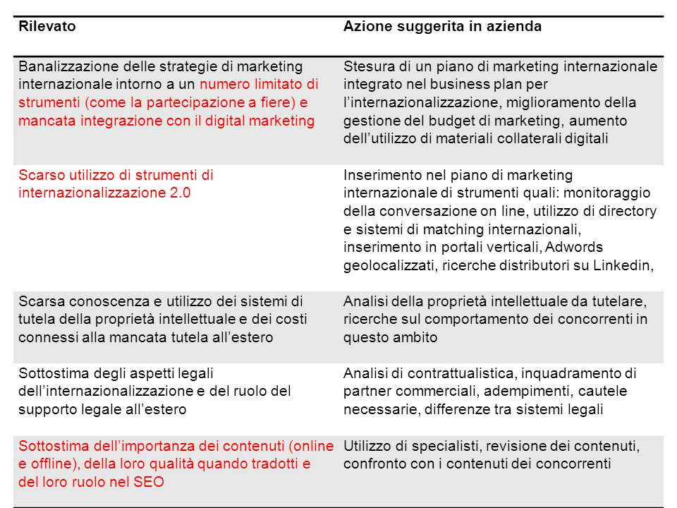RilevatoAzione suggerita in azienda Mancato approvvigionamento costante di informazioni sui mercati: le imprese delegano ai partner commerciali il com