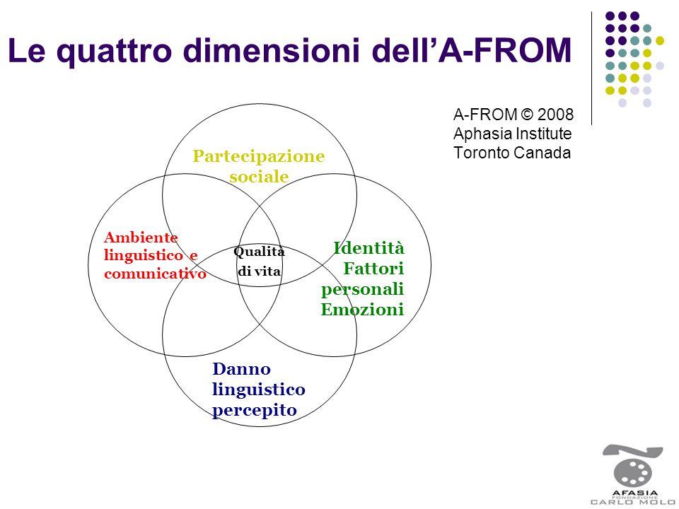Le quattro dimensioni dell'A-FROM A-FROM © 2008 Aphasia Institute Toronto Canada Partecipazione sociale Identità Fattori personali Emozioni Qualità di