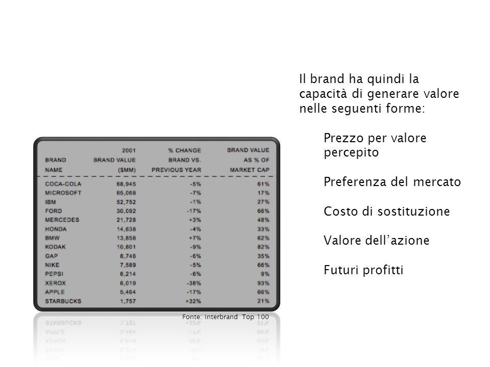 Il brand ha quindi la capacità di generare valore nelle seguenti forme: Prezzo per valore percepito Preferenza del mercato Costo di sostituzione Valore dell'azione Futuri profitti Fonte: Interbrand Top 100