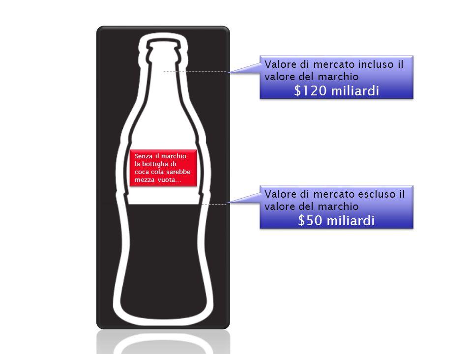 Senza il marchio la bottiglia di coca cola sarebbe mezza vuota… Valore di mercato incluso il valore del marchio $120 miliardi Valore di mercato incluso il valore del marchio $120 miliardi Valore di mercato escluso il valore del marchio $50 miliardi Valore di mercato escluso il valore del marchio $50 miliardi