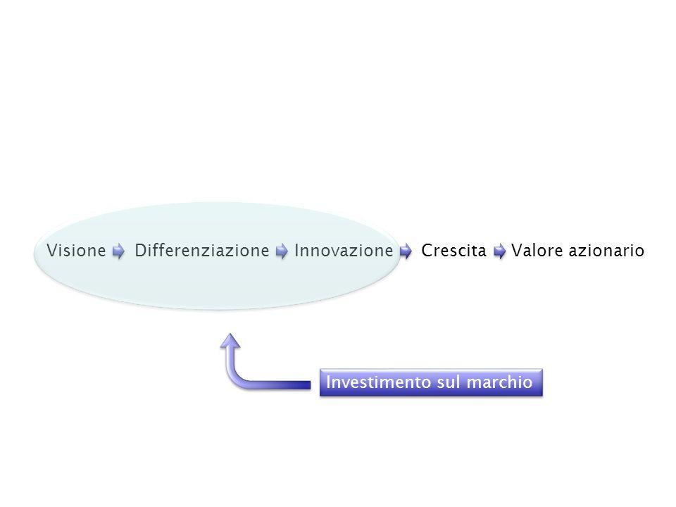 Valore azionarioCrescitaInnovazioneDifferenziazioneVisione Investimento sul marchio