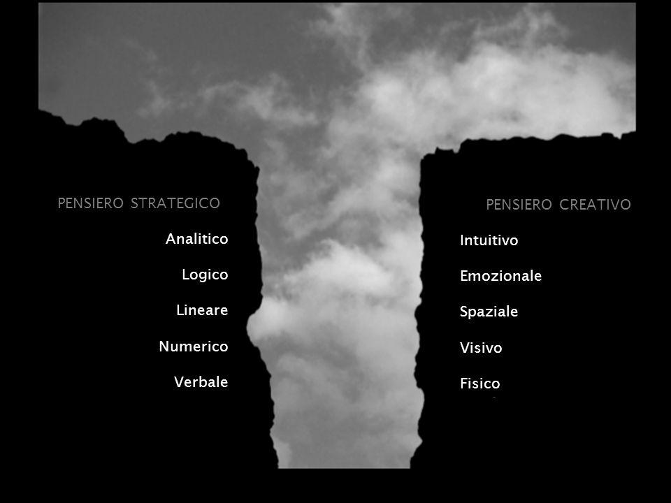 PENSIERO STRATEGICO Analitico Logico Lineare Numerico Verbale PENSIERO CREATIVO Intuitivo Emozionale Spaziale Visivo Fisico