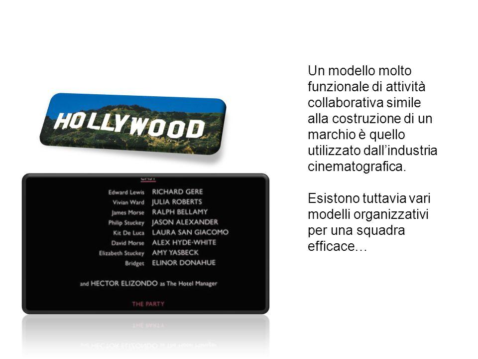 Un modello molto funzionale di attività collaborativa simile alla costruzione di un marchio è quello utilizzato dall'industria cinematografica.