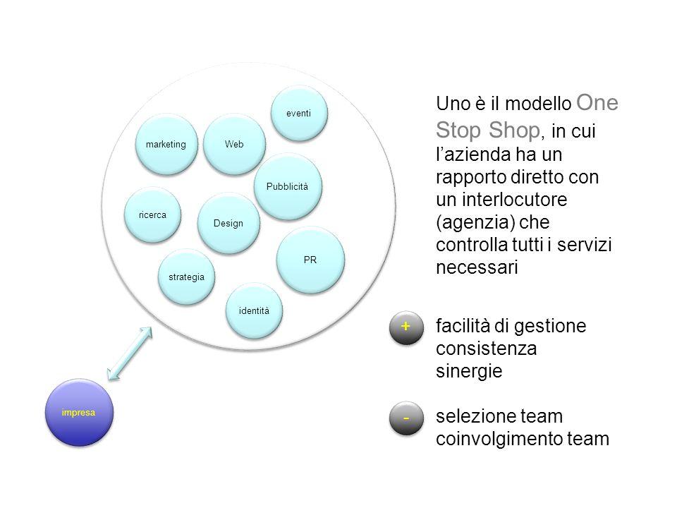 impresa Pubblicità Web PR Design eventi identità ricerca marketing strategia Uno è il modello One Stop Shop, in cui l'azienda ha un rapporto diretto con un interlocutore (agenzia) che controlla tutti i servizi necessari + + - - facilità di gestione consistenza sinergie selezione team coinvolgimento team
