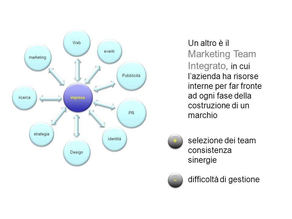 impresa Pubblicità Web PR Design eventi identità ricerca marketing strategia Un altro è il Marketing Team Integrato, in cui l'azienda ha risorse interne per far fronte ad ogni fase della costruzione di un marchio + + - - selezione dei team consistenza sinergie difficoltà di gestione