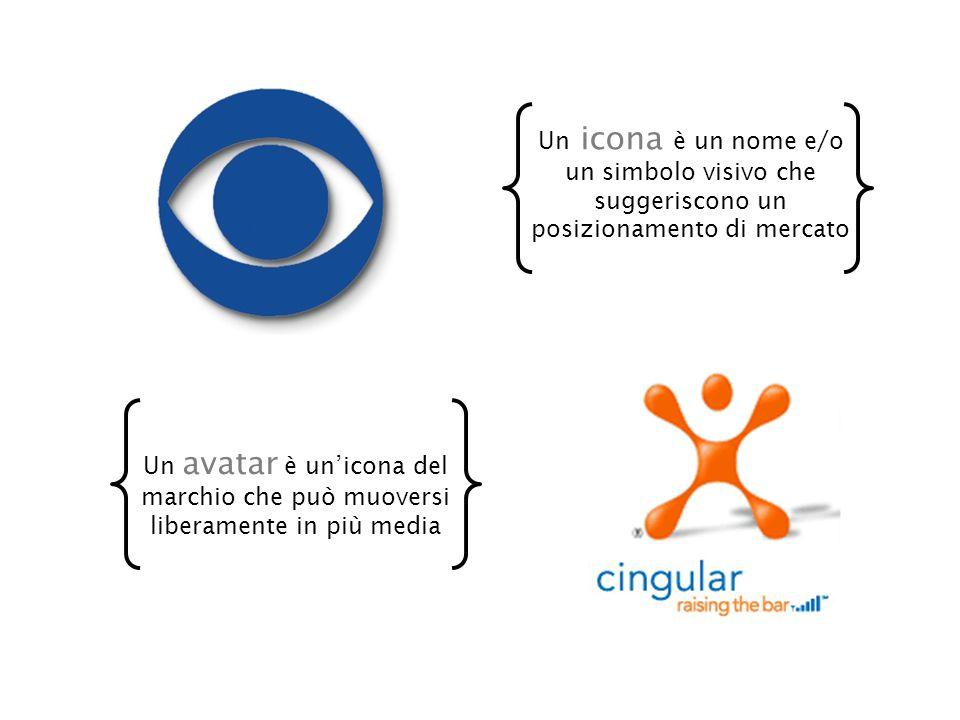 Un icona è un nome e/o un simbolo visivo che suggeriscono un posizionamento di mercato Un avatar è un'icona del marchio che può muoversi liberamente in più media