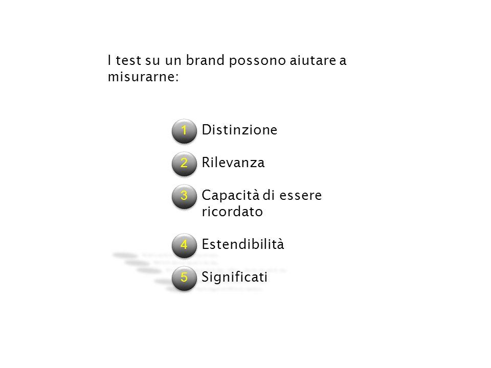 I test su un brand possono aiutare a misurarne: