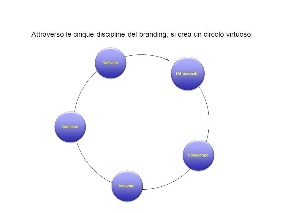 Innovato Collaborato Verificato Coltivato Differenziato Attraverso le cinque discipline del branding, si crea un circolo virtuoso