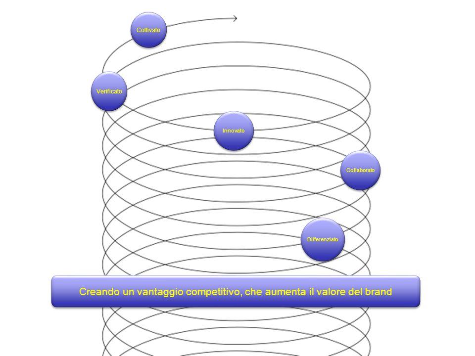 Innovato Collaborato Verificato Coltivato Differenziato Creando un vantaggio competitivo, che aumenta il valore del brand