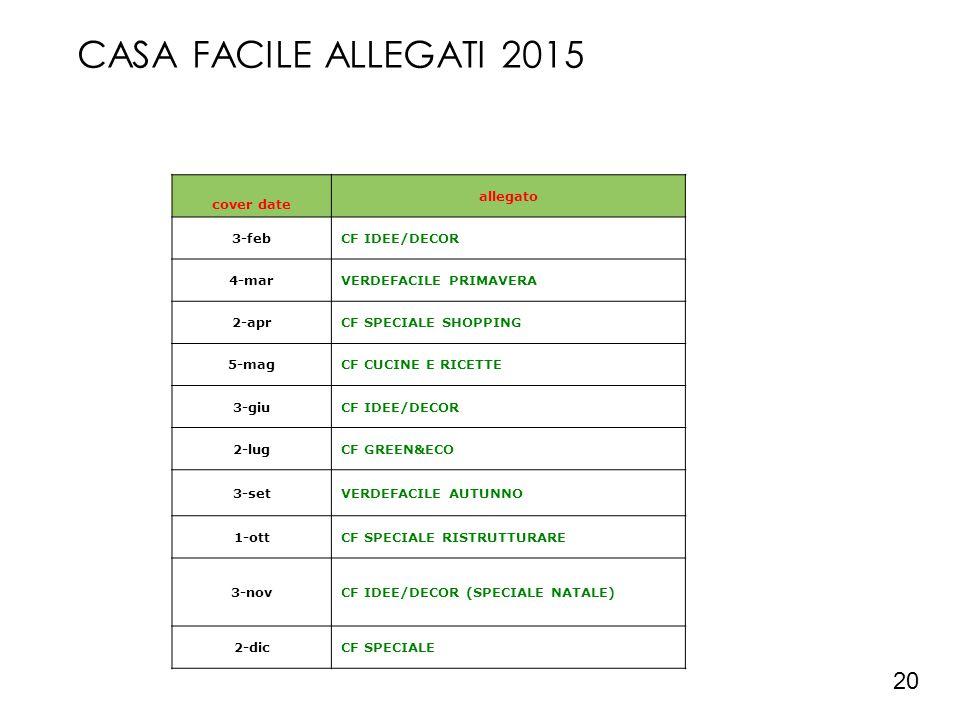 CASA FACILE ALLEGATI 2015 20 cover date allegato 3-febCF IDEE/DECOR 4-marVERDEFACILE PRIMAVERA 2-aprCF SPECIALE SHOPPING 5-magCF CUCINE E RICETTE 3-gi