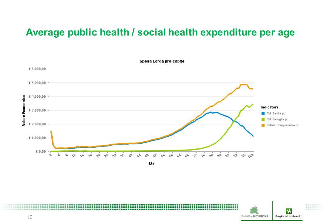 10 Average public health / social health expenditure per age