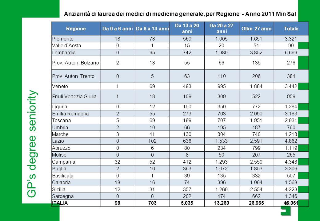 Anzianità di laurea dei medici di medicina generale, per Regione - Anno 2011 Min Sal RegioneDa 0 a 6 anniDa 6 a 13 anni Da 13 a 20 anni Da 20 a 27 anni Oltre 27 anniTotale Piemonte18785691.0051.6513.321 Valle d`Aosta0115205490 Lombardia0957421.9803.8526.669 Prov.