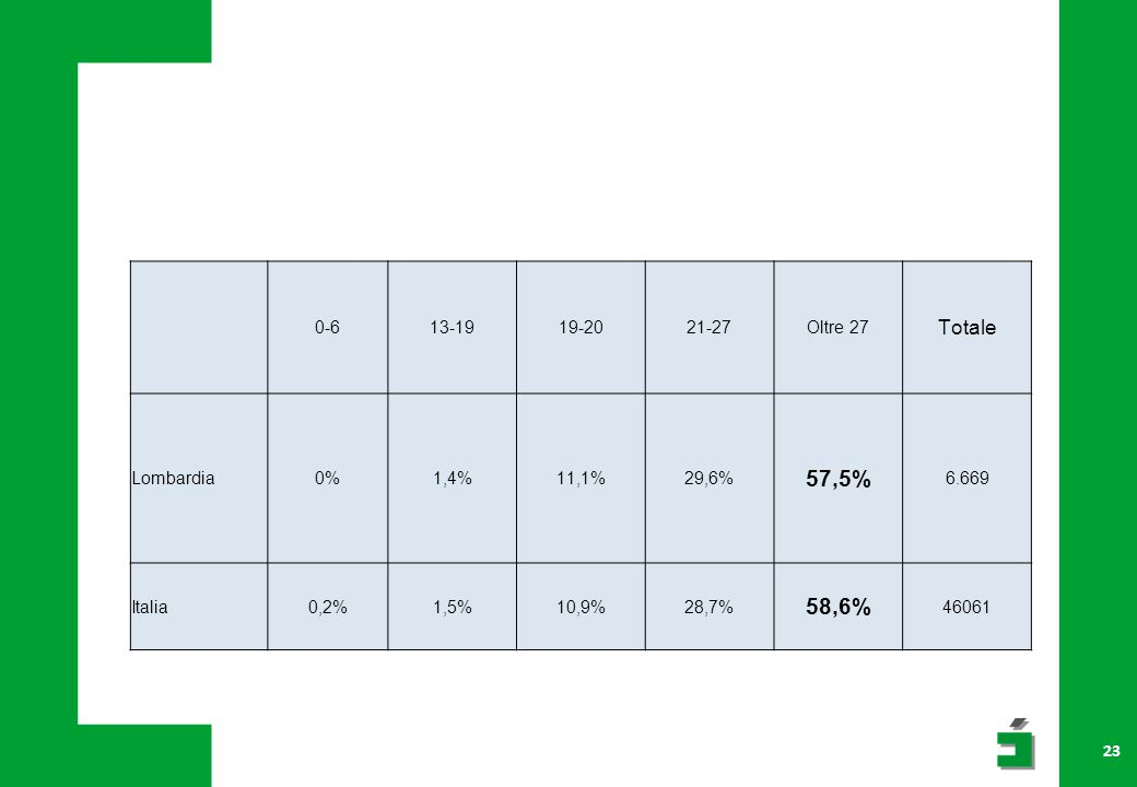 23 0-613-1919-2021-27Oltre 27 Totale Lombardia0%1,4%11,1%29,6% 57,5% 6.669 Italia0,2%1,5%10,9%28,7% 58,6% 46061