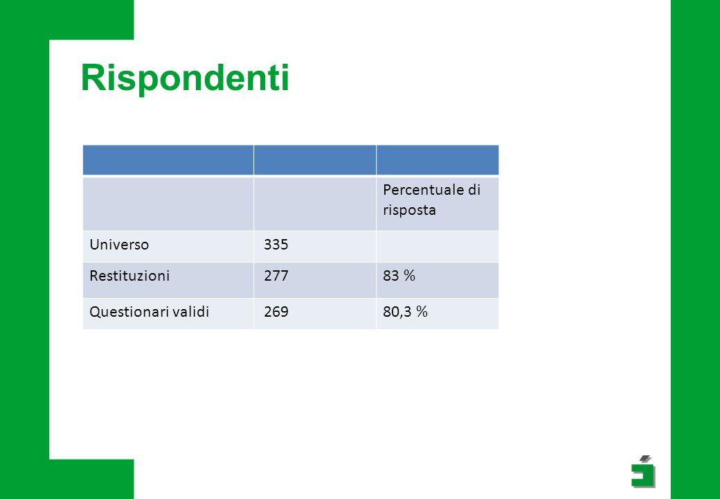 Rispondenti Percentuale di risposta Universo 335 Restituzioni 27783 % Questionari validi 26980,3 %
