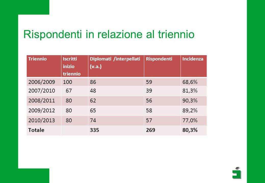 Rispondenti in relazione al triennio Triennio Iscritti inizio triennio Diplomati /interpellati (v.a.) RispondentiIncidenza 2006/2009100865968,6% 2007/2010 67483981,3% 2008/2011 80625690,3% 2009/2012 80655889,2% 2010/2013 80745777,0% Totale33526980,3%