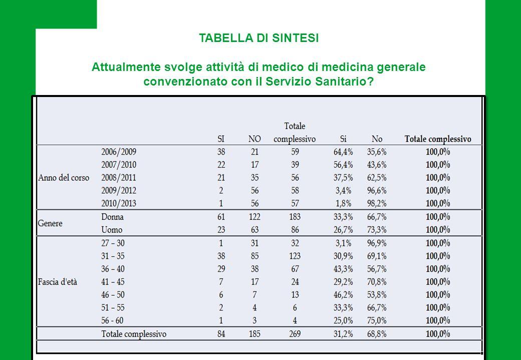 TABELLA DI SINTESI Attualmente svolge attività di medico di medicina generale convenzionato con il Servizio Sanitario?