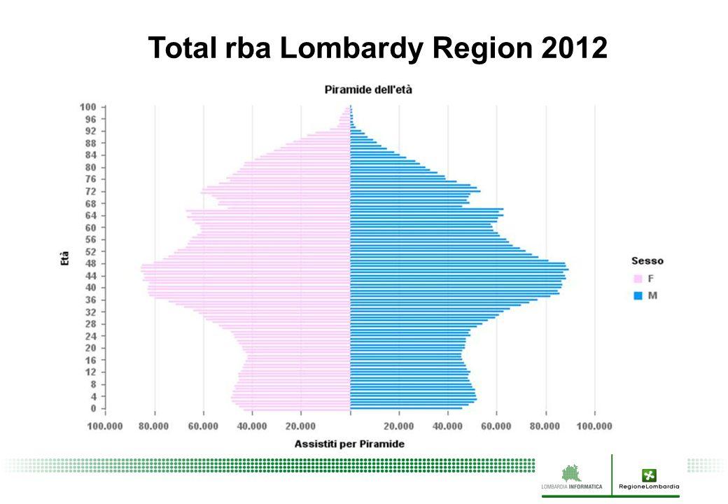 Total rba Lombardy Region 2012