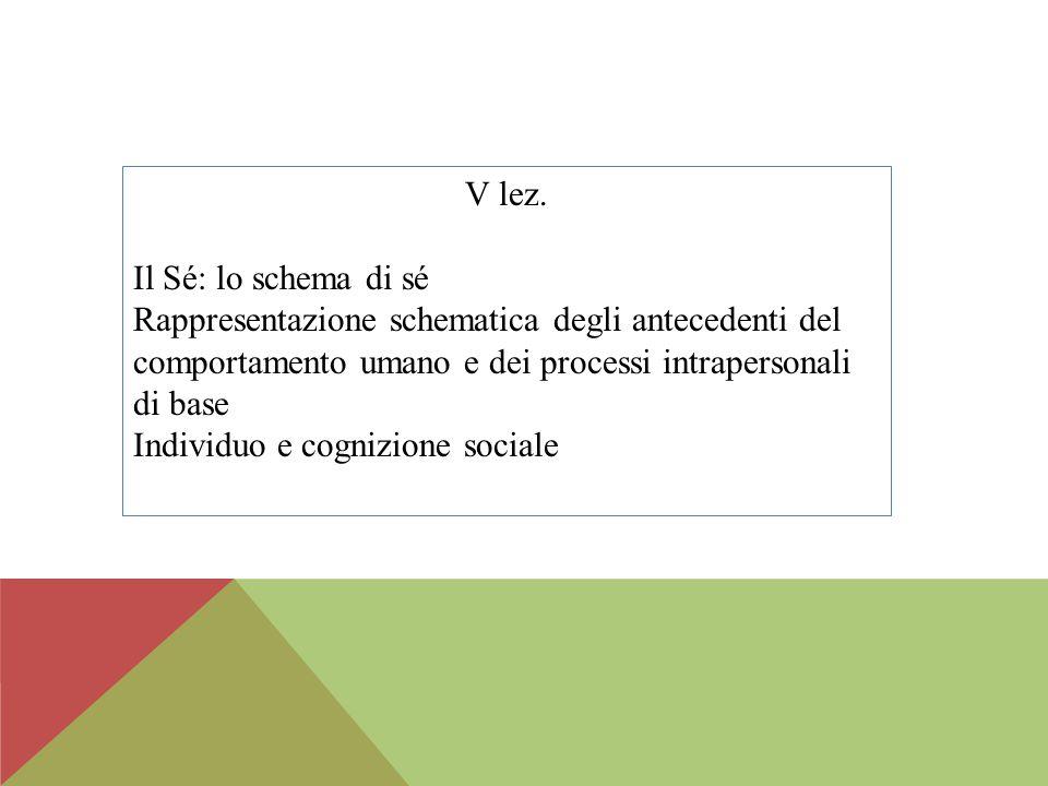 V lez. Il Sé: lo schema di sé Rappresentazione schematica degli antecedenti del comportamento umano e dei processi intrapersonali di base Individuo e