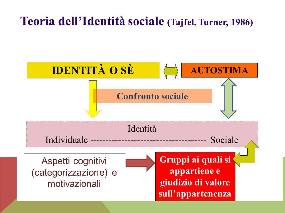 Teoria dell'Identità sociale (Tajfel, Turner, 1986) IDENTITÀ O SÈ Identità Individuale ------------------------------------- Sociale AUTOSTIMA Gruppi
