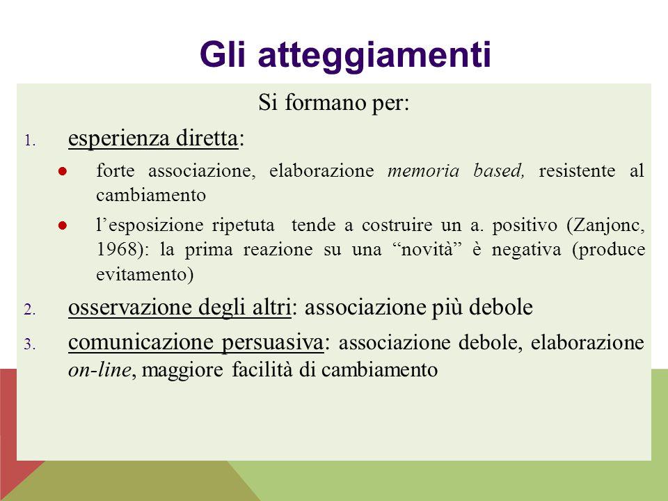 Gli atteggiamenti Si formano per: 1. esperienza diretta: forte associazione, elaborazione memoria based, resistente al cambiamento l'esposizione ripet