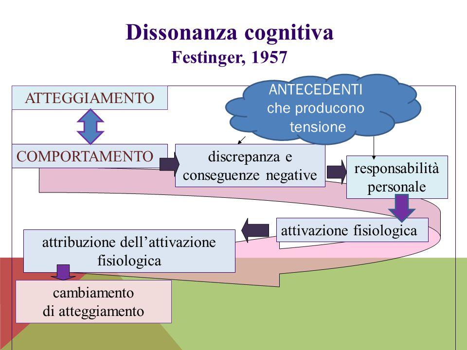 Dissonanza cognitiva Festinger, 1957 COMPORTAMENTOdiscrepanza e conseguenze negative responsabilità personale attivazione fisiologica attribuzione del