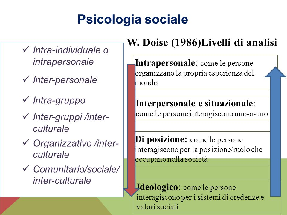 Psicologia sociale Intra-individuale o intrapersonale Inter-personale Intra-gruppo Inter-gruppi /inter- culturale Organizzativo /inter- culturale Comu