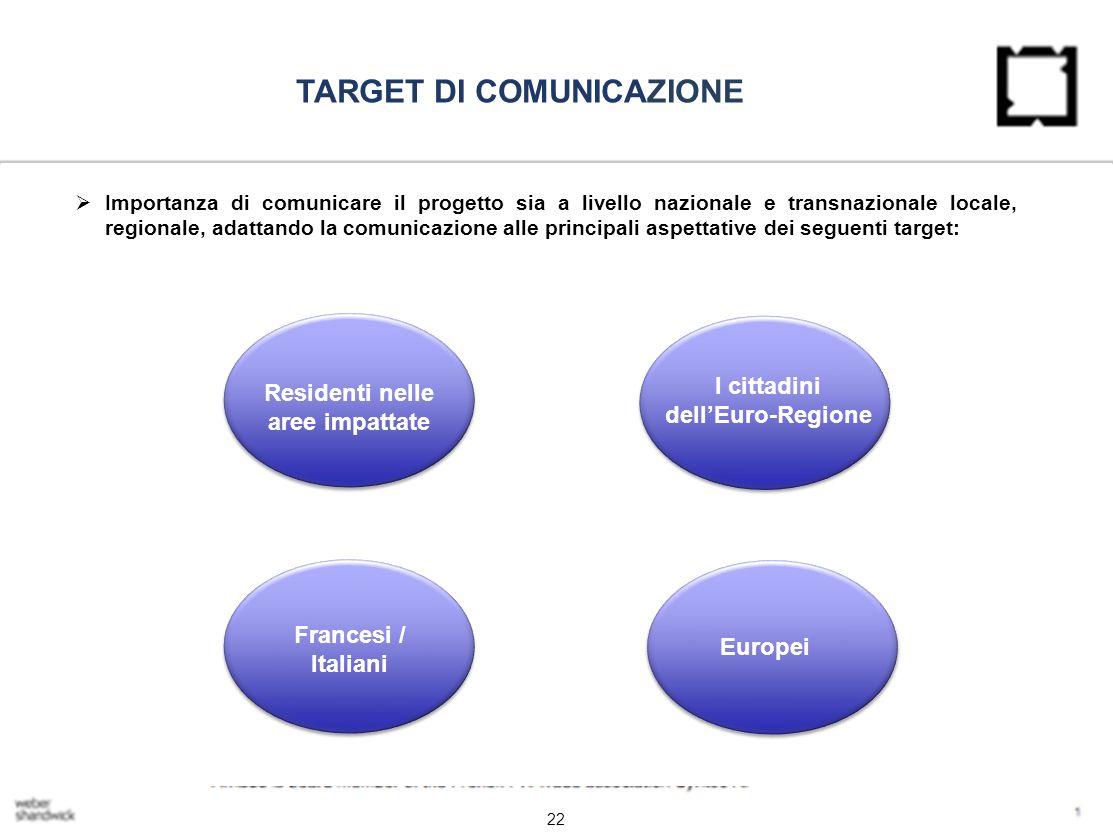 22 TARGET DI COMUNICAZIONE  Importanza di comunicare il progetto sia a livello nazionale e transnazionale locale, regionale, adattando la comunicazione alle principali aspettative dei seguenti target: Residenti nelle aree impattate I cittadini dell'Euro-Regione Francesi / Italiani Europei