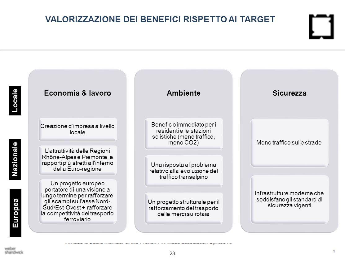 VALORIZZAZIONE DEI BENEFICI RISPETTO AI TARGET Economia & lavoro Creazione d'impresa a livello locale L'attrattività delle Regioni Rhône-Alpes e Piemonte, e rapporti più stretti all interno della Euro-regione Un progetto europeo portatore di una visione a lungo termine per rafforzare gli scambi sull asse Nord- Sud/Est-Ovest + rafforzare la competitività del trasporto ferroviario Ambiente Beneficio immediato per i residenti e le stazioni sciistiche (meno traffico, meno CO2) Una risposta al problema relativo alla evoluzione del traffico transalpino Un progetto strutturale per il rafforzamento del trasporto delle merci su rotaia Sicurezza Meno traffico sulle strade Infrastrutture moderne che soddisfano gli standard di sicurezza vigenti 23 Locale Nazionale Europea