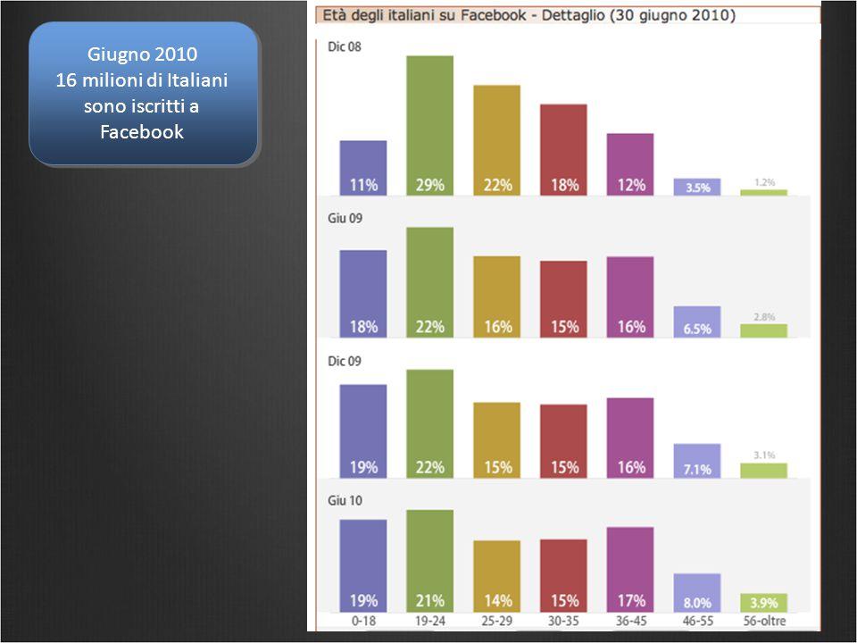 Giugno 2010 16 milioni di Italiani sono iscritti a Facebook Giugno 2010 16 milioni di Italiani sono iscritti a Facebook