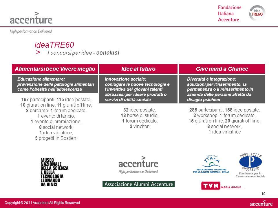 > Copyright © 2011 Accenture All Rights Reserved. 10 ideaTRE60 I concorsi per idee - conclusi Alimentarsi bene Vivere meglioIdee al futuroGive mind a
