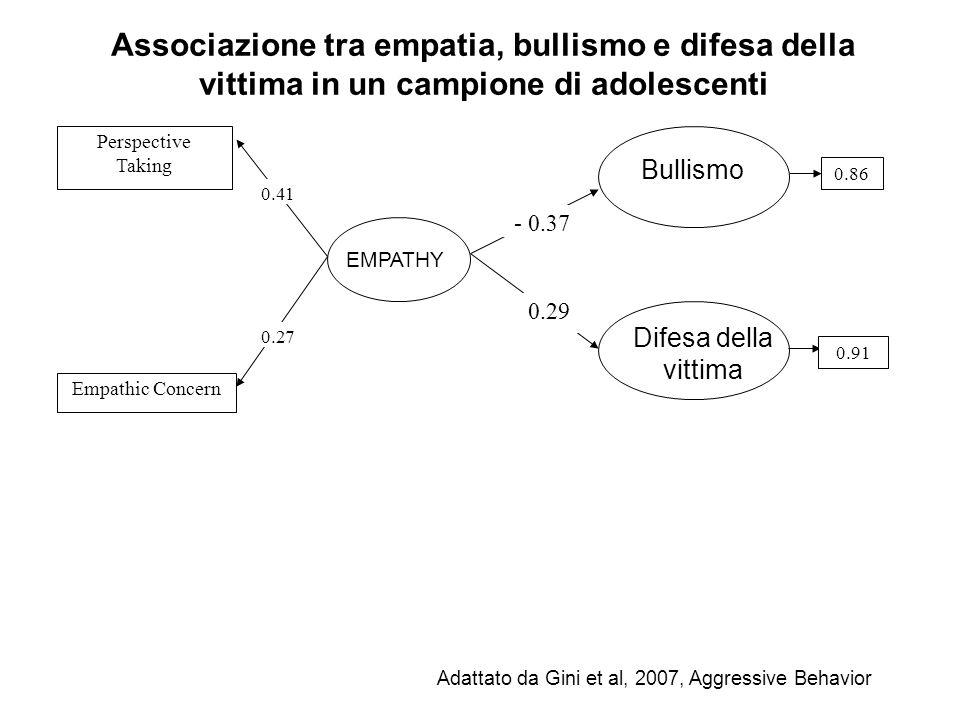 Perspective Taking Empathic Concern 0.41 0.27 - 0.37 0.29 0.86 0.91 EMPATHY Bullismo Difesa della vittima Adattato da Gini et al, 2007, Aggressive Beh