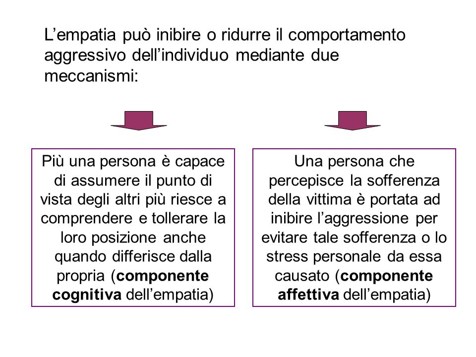 L'empatia può inibire o ridurre il comportamento aggressivo dell'individuo mediante due meccanismi: Più una persona è capace di assumere il punto di v