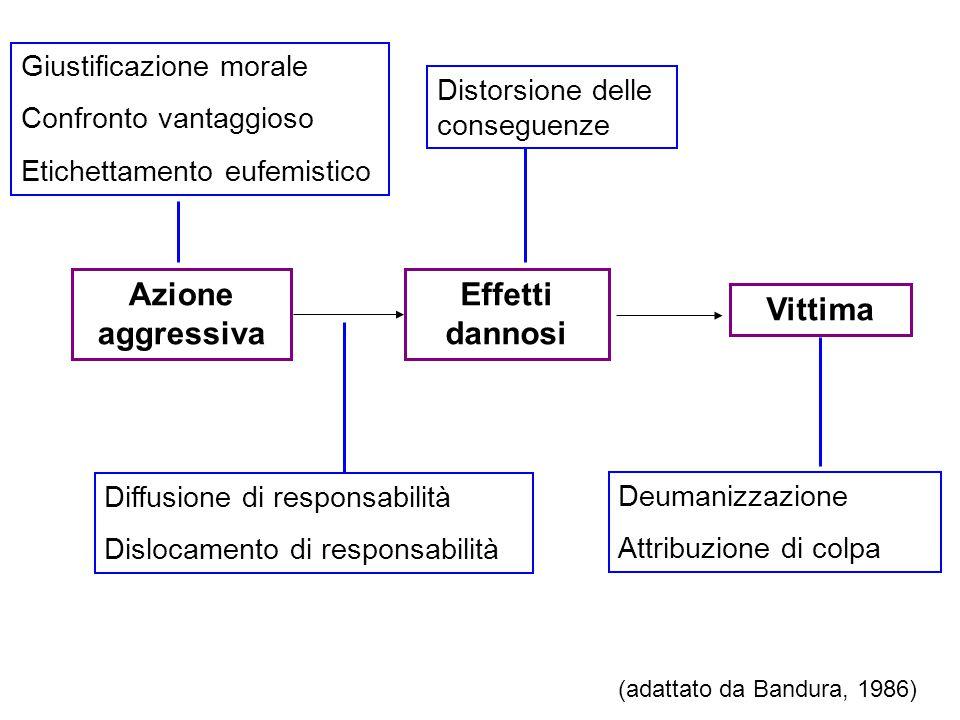 Azione aggressiva Effetti dannosi Vittima Giustificazione morale Confronto vantaggioso Etichettamento eufemistico Diffusione di responsabilità Disloca