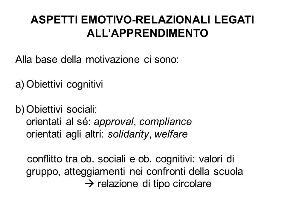 ASPETTI EMOTIVO-RELAZIONALI LEGATI ALL'APPRENDIMENTO Alla base della motivazione ci sono: a)Obiettivi cognitivi b)Obiettivi sociali: orientati al sé: