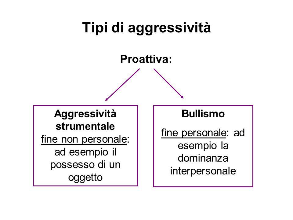 Tipi di aggressività Proattiva: Bullismo fine personale: ad esempio la dominanza interpersonale Aggressività strumentale fine non personale: ad esempi