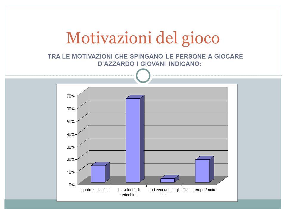 TRA LE MOTIVAZIONI CHE SPINGANO LE PERSONE A GIOCARE D'AZZARDO I GIOVANI INDICANO: Motivazioni del gioco