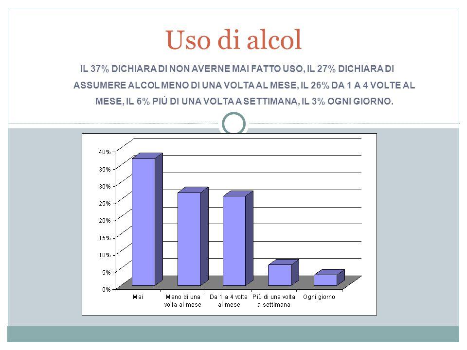 IL 37% DICHIARA DI NON AVERNE MAI FATTO USO, IL 27% DICHIARA DI ASSUMERE ALCOL MENO DI UNA VOLTA AL MESE, IL 26% DA 1 A 4 VOLTE AL MESE, IL 6% PIÙ DI