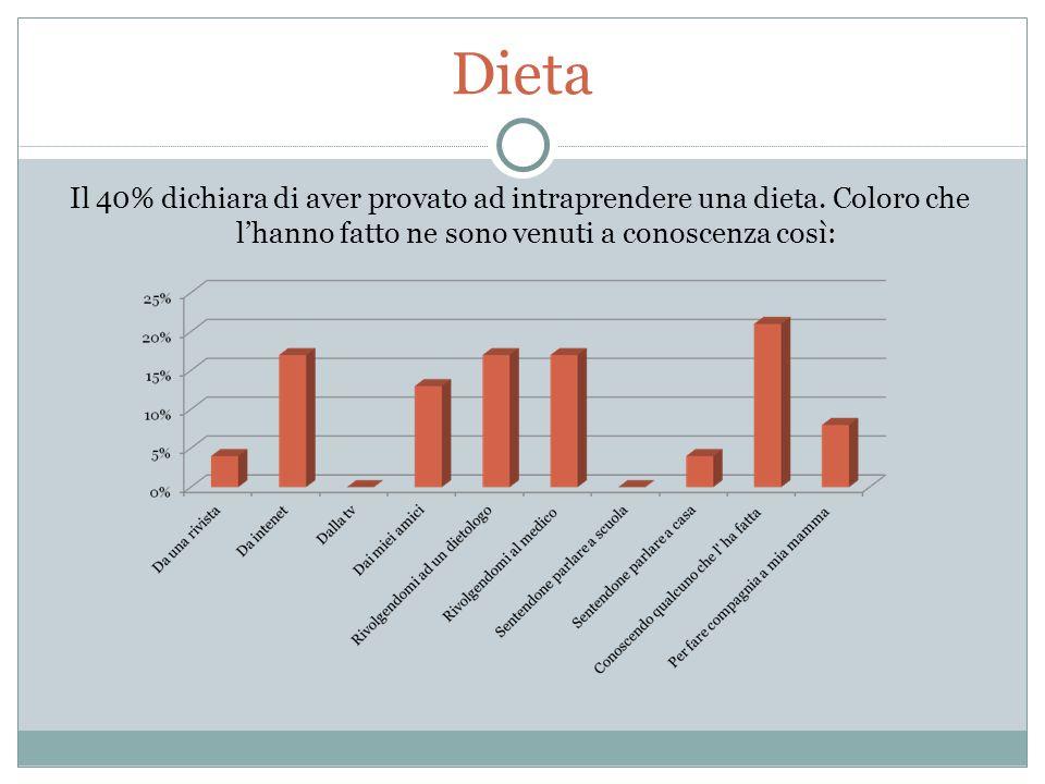 Dieta Il 40% dichiara di aver provato ad intraprendere una dieta. Coloro che l'hanno fatto ne sono venuti a conoscenza così: