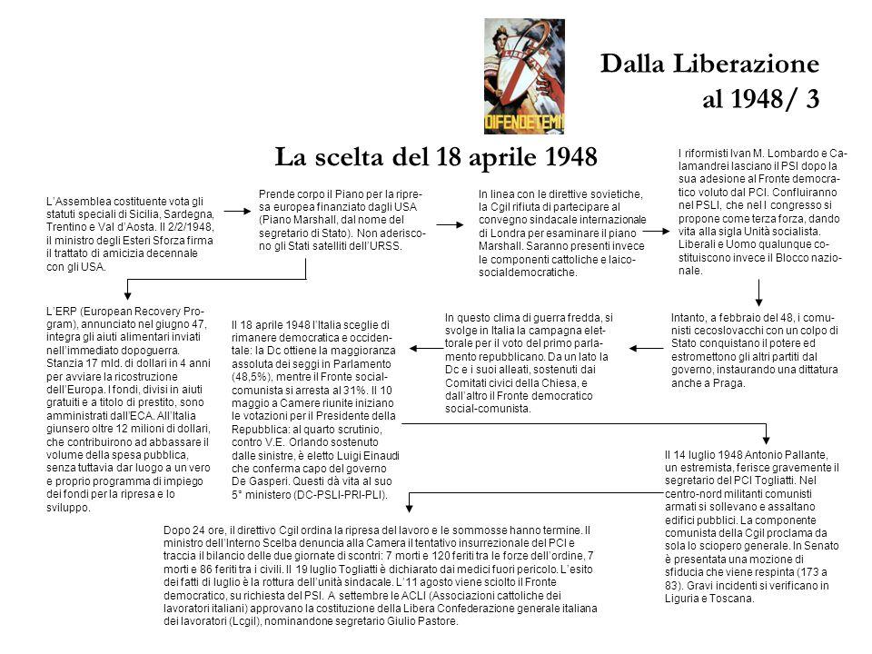 Dalla Liberazione al 1948/ 3 La scelta del 18 aprile 1948 L'Assemblea costituente vota gli statuti speciali di Sicilia, Sardegna, Trentino e Val d'Aosta.