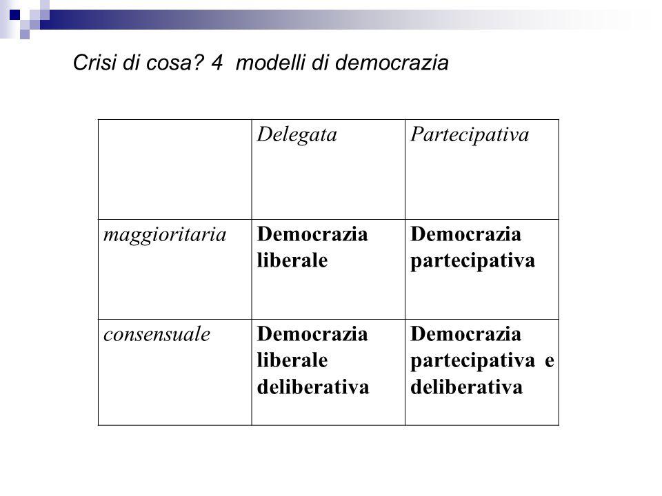 DelegataPartecipativa maggioritariaDemocrazia liberale Democrazia partecipativa consensualeDemocrazia liberale deliberativa Democrazia partecipativa e deliberativa Crisi di cosa.