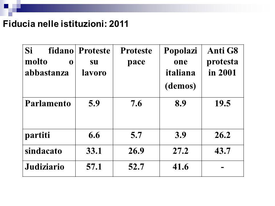 Si fidano molto o abbastanza Proteste su lavoro Proteste pace Popolazi one italiana (demos) Anti G8 protesta in 2001 Parlamento5.97.68.919.5 partiti6.65.73.926.2 sindacato33.126.927.243.7 Judiziario57.152.741.6- Fiducia nelle istituzioni: 2011