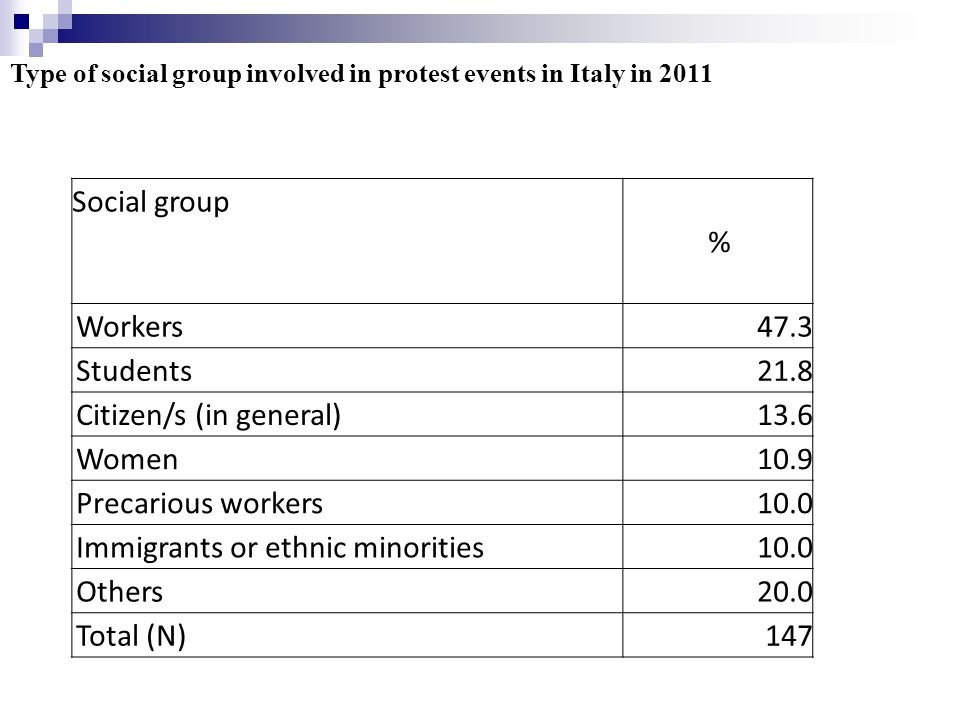 Social group % Workers47.3 Students21.8 Citizen/s (in general)13.6 Women10.9 Precarious workers10.0 Immigrants or ethnic minorities10.0 Others20.0 Total (N)147 Type of social group involved in protest events in Italy in 2011