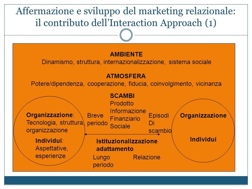 Affermazione e sviluppo del marketing relazionale: il contributo dell'Interaction Approach (1) AMBIENTE Dinamismo, struttura, internazionalizzazione,