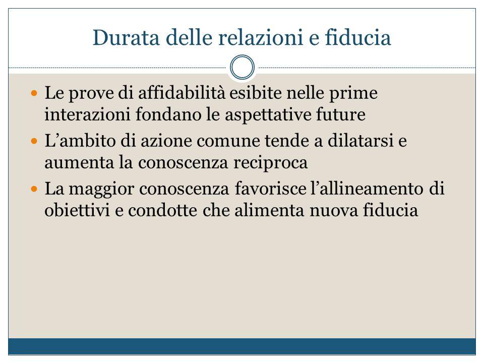 Durata delle relazioni e fiducia Le prove di affidabilità esibite nelle prime interazioni fondano le aspettative future L'ambito di azione comune tend