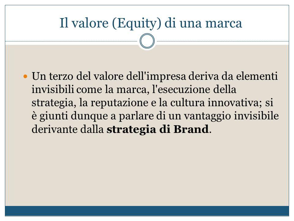 Il valore (Equity) di una marca Un terzo del valore dell'impresa deriva da elementi invisibili come la marca, l'esecuzione della strategia, la reputaz