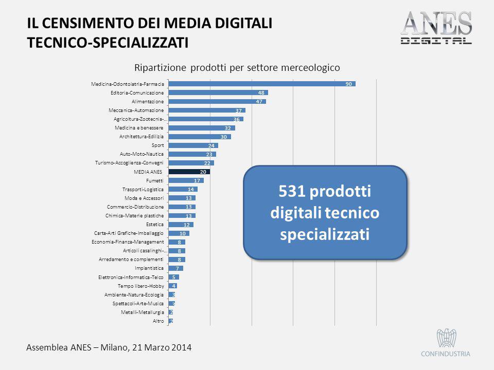 Assemblea ANES – Milano, 21 Marzo 2014 IL CENSIMENTO DEI MEDIA DIGITALI TECNICO-SPECIALIZZATI Ripartizione prodotti per settore merceologico 531 prodo