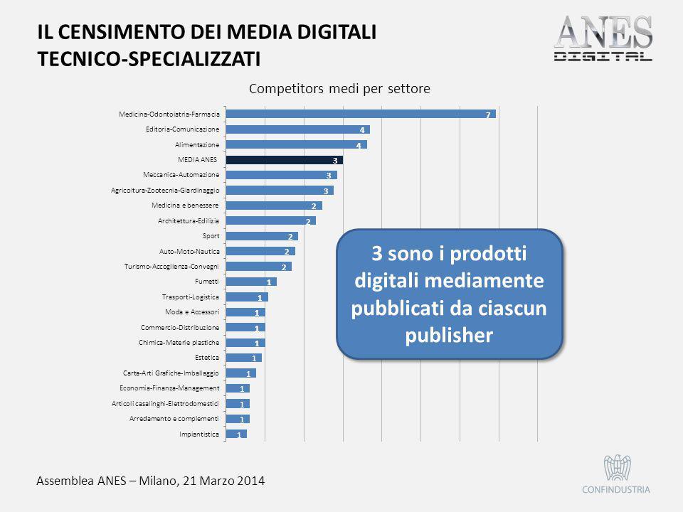 Assemblea ANES – Milano, 21 Marzo 2014 Competitors medi per settore 3 sono i prodotti digitali mediamente pubblicati da ciascun publisher IL CENSIMENT
