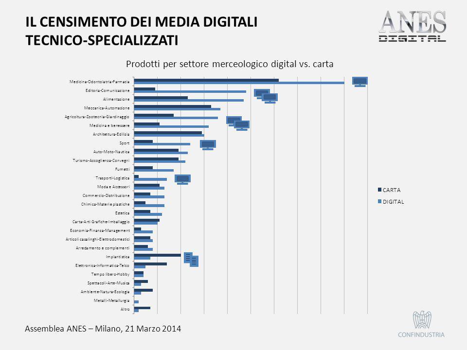 Assemblea ANES – Milano, 21 Marzo 2014 Prodotti per settore merceologico digital vs. carta IL CENSIMENTO DEI MEDIA DIGITALI TECNICO-SPECIALIZZATI