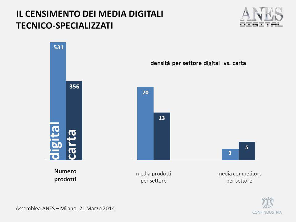 Assemblea ANES – Milano, 21 Marzo 2014 densità per settore digital vs. carta media prodotti per settore media competitors per settore IL CENSIMENTO DE