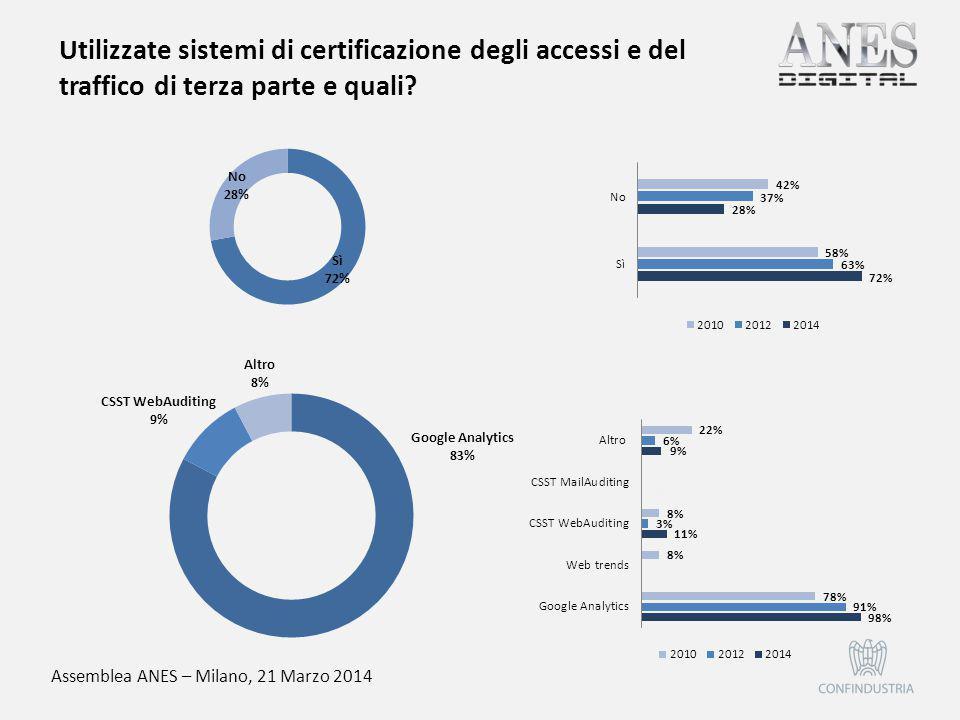 Assemblea ANES – Milano, 21 Marzo 2014 Utilizzate sistemi di certificazione degli accessi e del traffico di terza parte e quali?